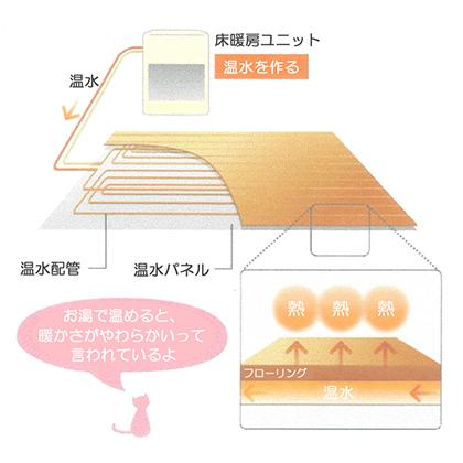 床暖房の電気とガスのメリットとデメリットやコストなどの ...