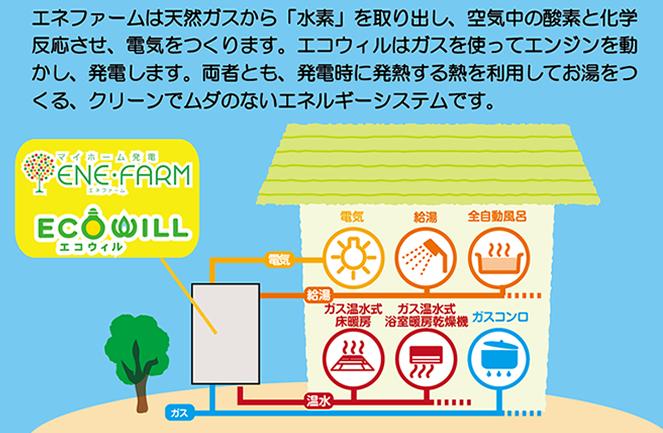 ガスで電気とお湯を同時につくりだすシステムです。